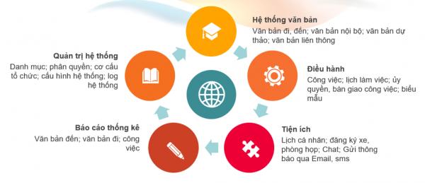 Phần mềm số hóa tài liệu tiện lợi - C-Office